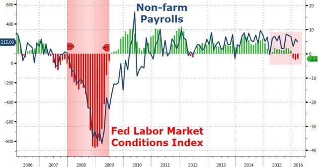 Рынок труда США: так ли