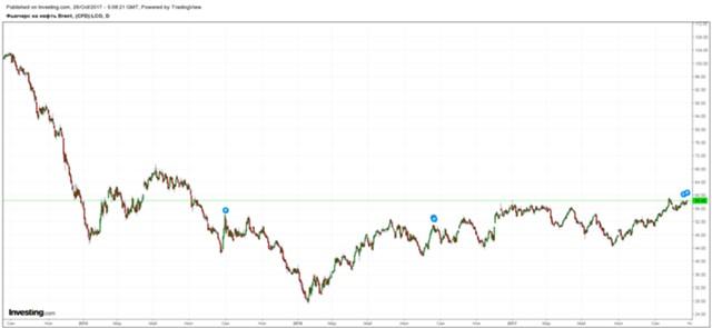 Цены на нефть готовы