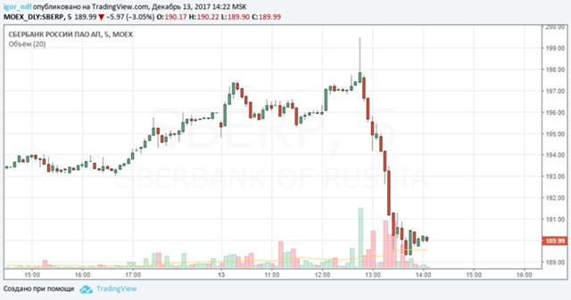 Обвал акций