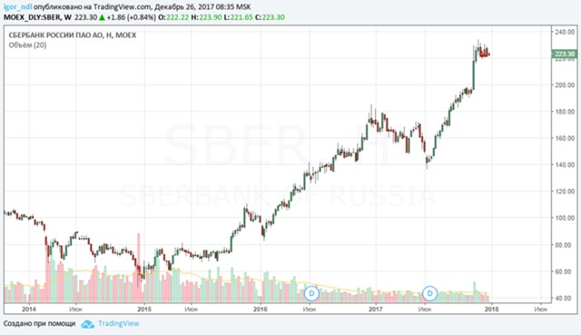 Частные инвесторы РФ из