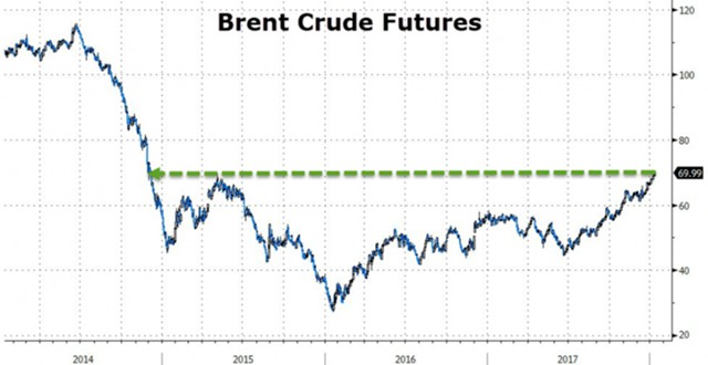 Нефть превысила $70