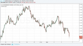 Рубль обретает силу