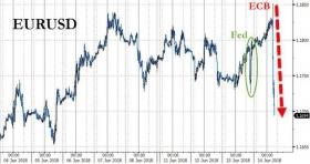 Центробанки готовят удар