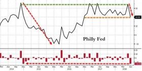 Время крепкого доллара
