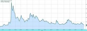 Обзор рынка: снижение