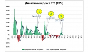 Индекс РТС по итогам
