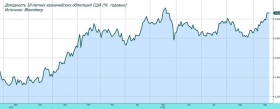 Рынок акций: повышается