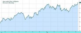 Обзор рынка: нефть вновь