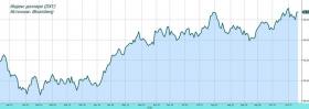 Обзор рынка: внешний фон