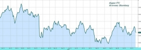 Рынок акций: снятие