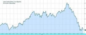 Рынок в ожидании ОПЕК