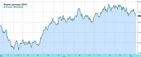 ФРС успокоила рынки