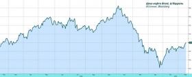 Обзор рынка: риски