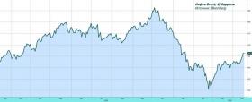 Рынок акций находит