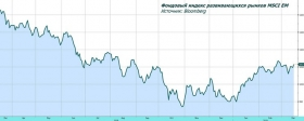 Обзор рынка: спрос на EM