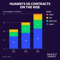 Huawei заключает
