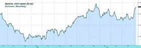 Обзор рынка: в ожидании