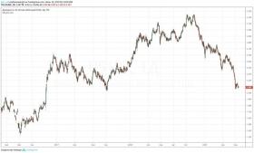 Может ли ФРС ускорить