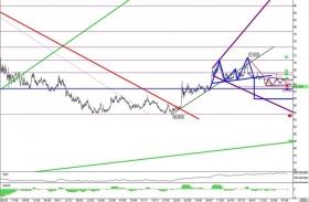 Пара доллар/рубль –