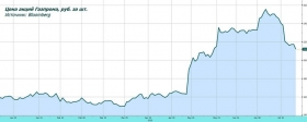 Обзор рынка: Газпром
