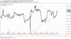 Евро против доллара: чья