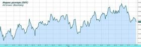 Обзор рынка: ФРС берет