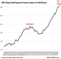 Автокредиты - угроза для