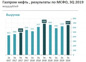 Газпром нефть: рекордный
