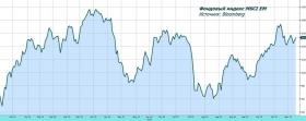 Рынок акций: оптимизм