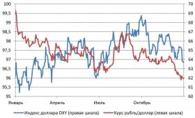 В январе рубль удержится