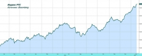 Обзор рынка: снятие
